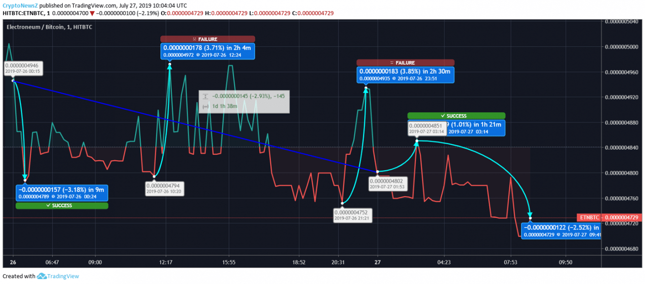 Electroneum price chart - july 27