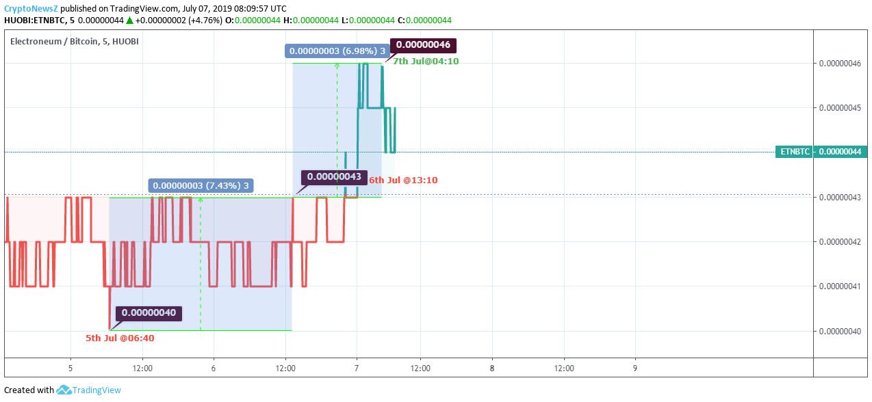 Electroneum Price Analysis: ETN Surging Upward From Past 2 Days!