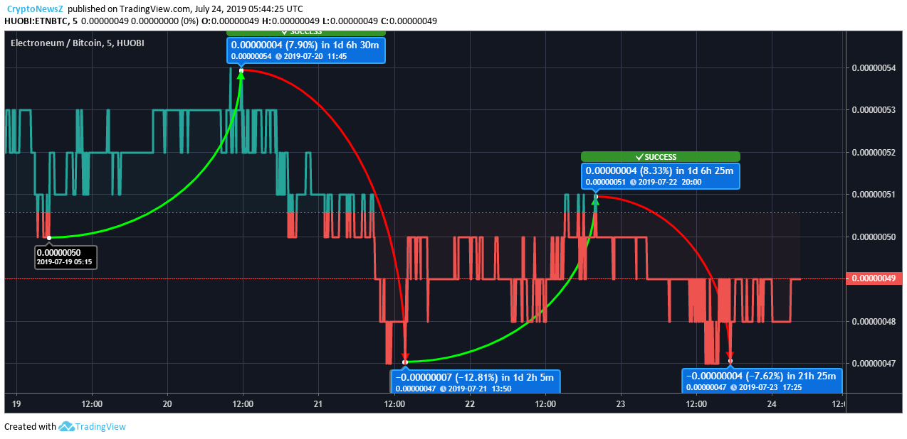 Electroneum Price Chart - 24 July