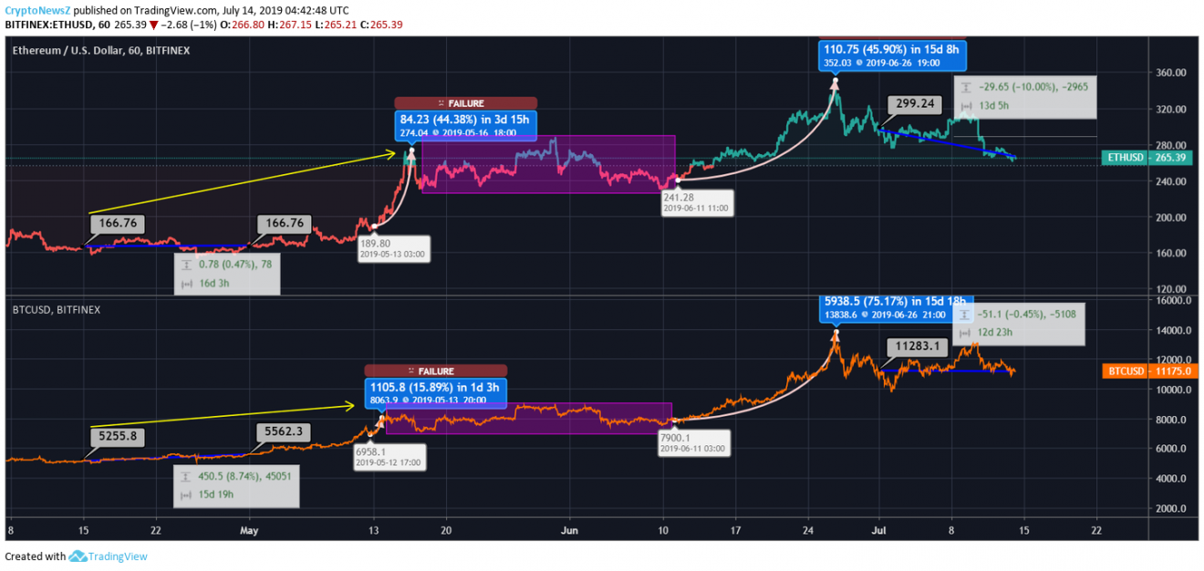 Ethereum Vs Bitcoin Price Chart - 14 July