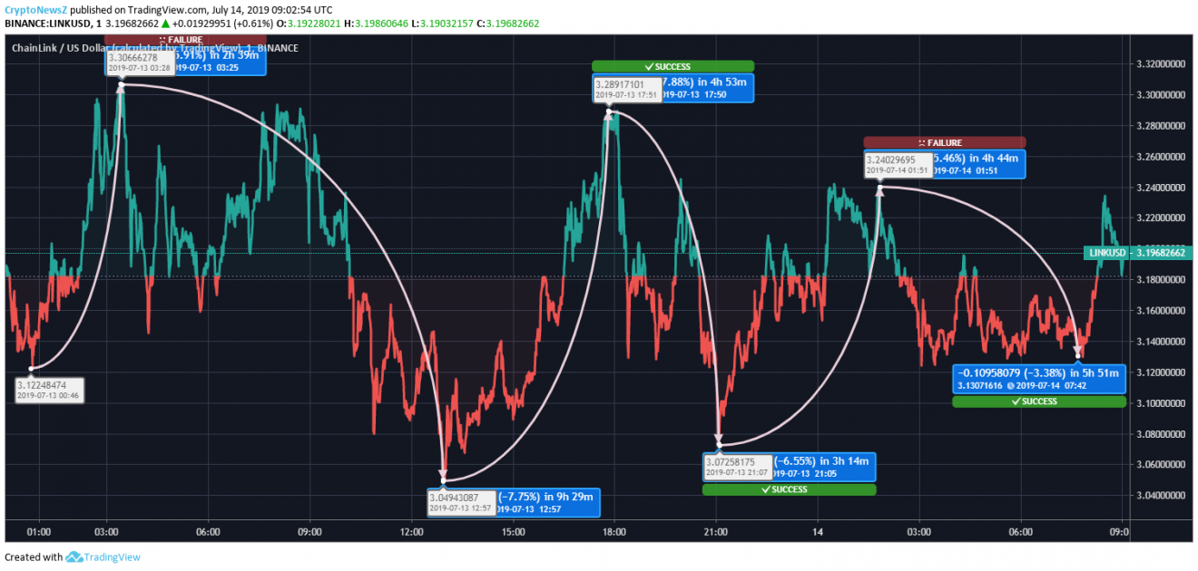 Chainlink Price Analysis: Chainlink Eyes a Storm to Breach the All