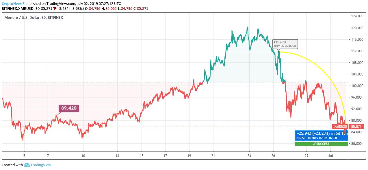Monero Price Chart - 2 July