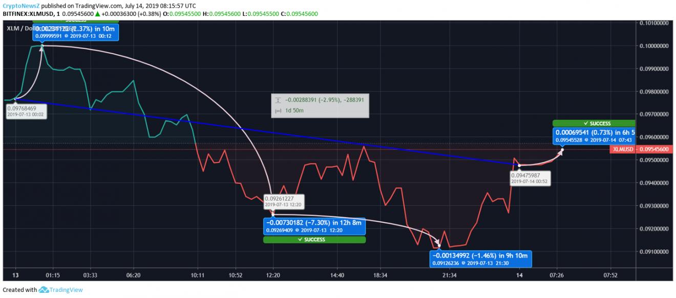[Image: Stellar-Price-Chart-14-July.png]