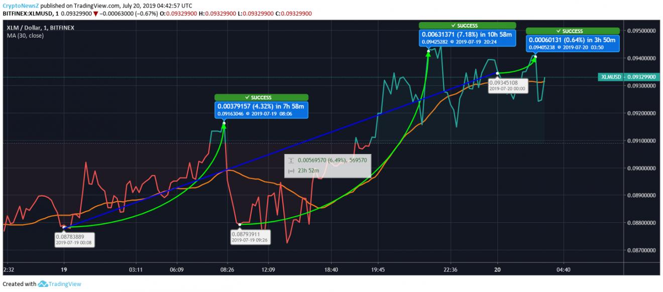 [Image: Stellar-Price-Chart-20-July.png]