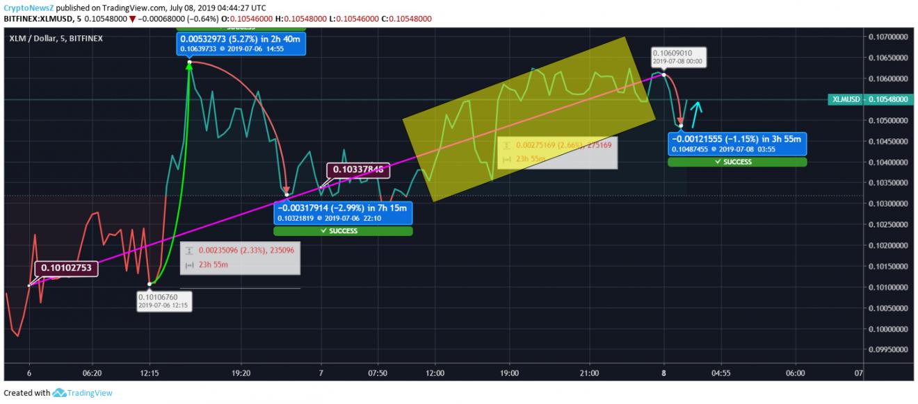 [Image: Stellar-XML-Price-Chart-08-July.png]