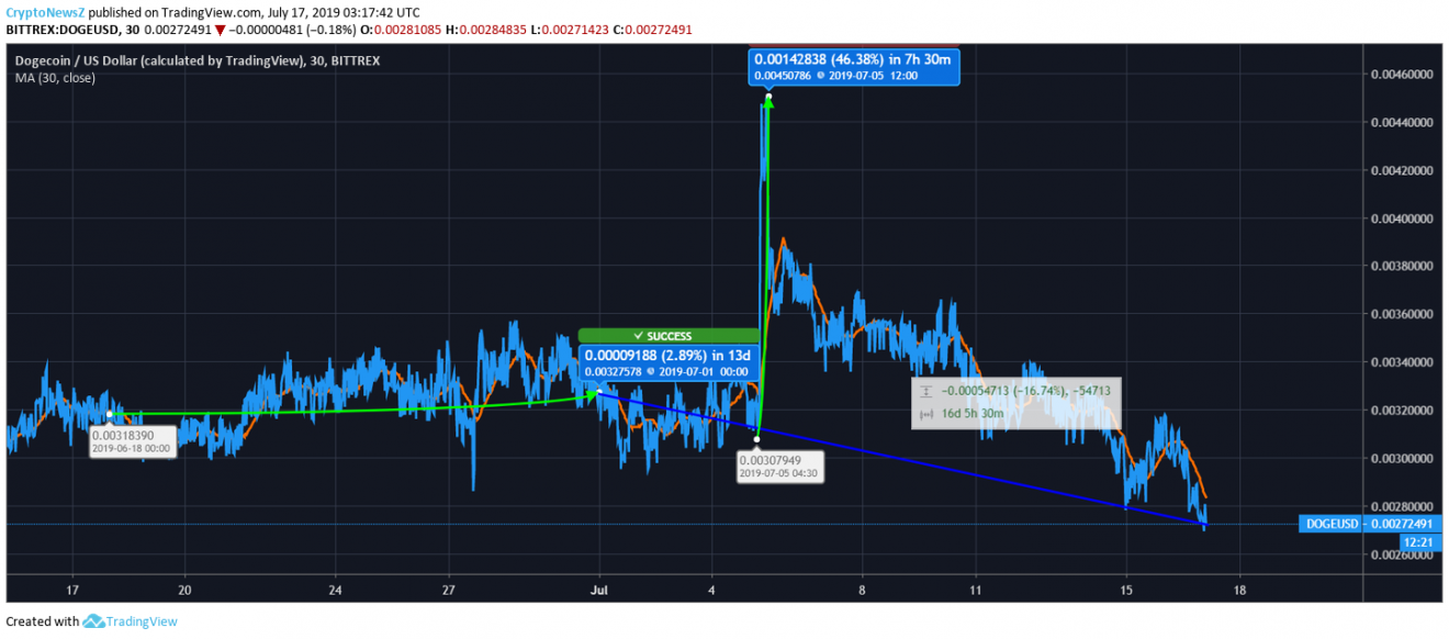 Dogecoin Price Analysis: DOGE Price climbs by 9% during ...