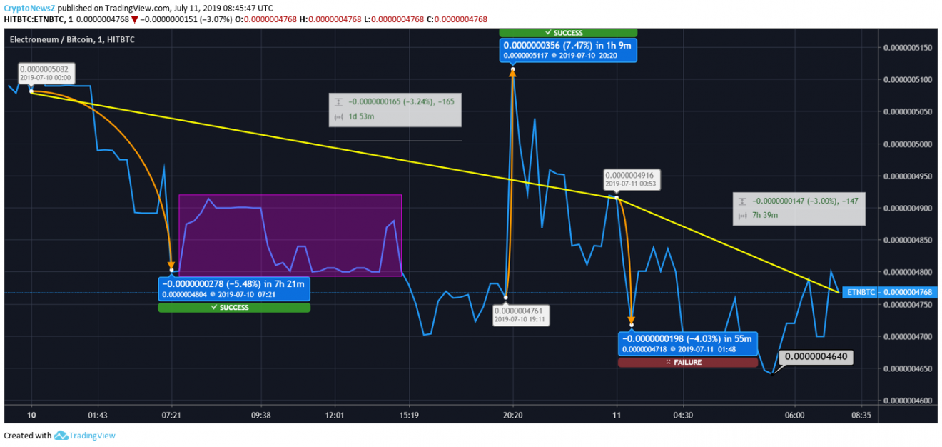 Electroneum Price Prediction