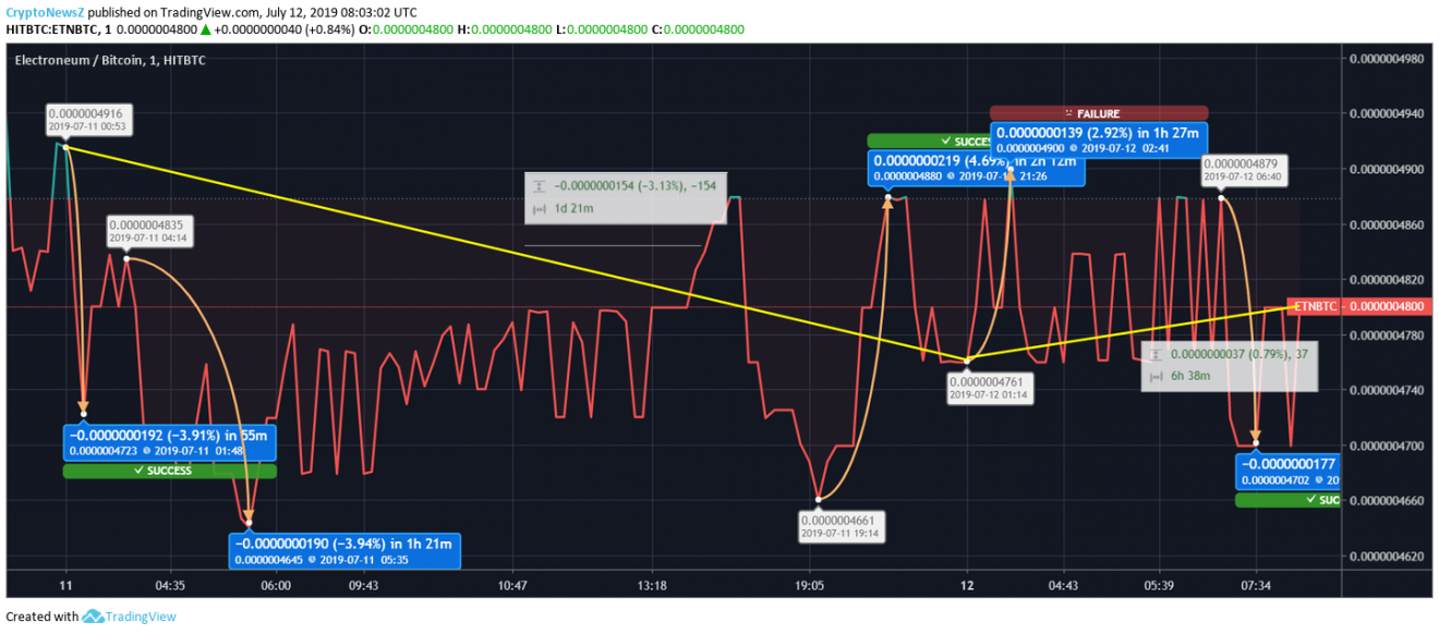 Electroneum price chart - july 12