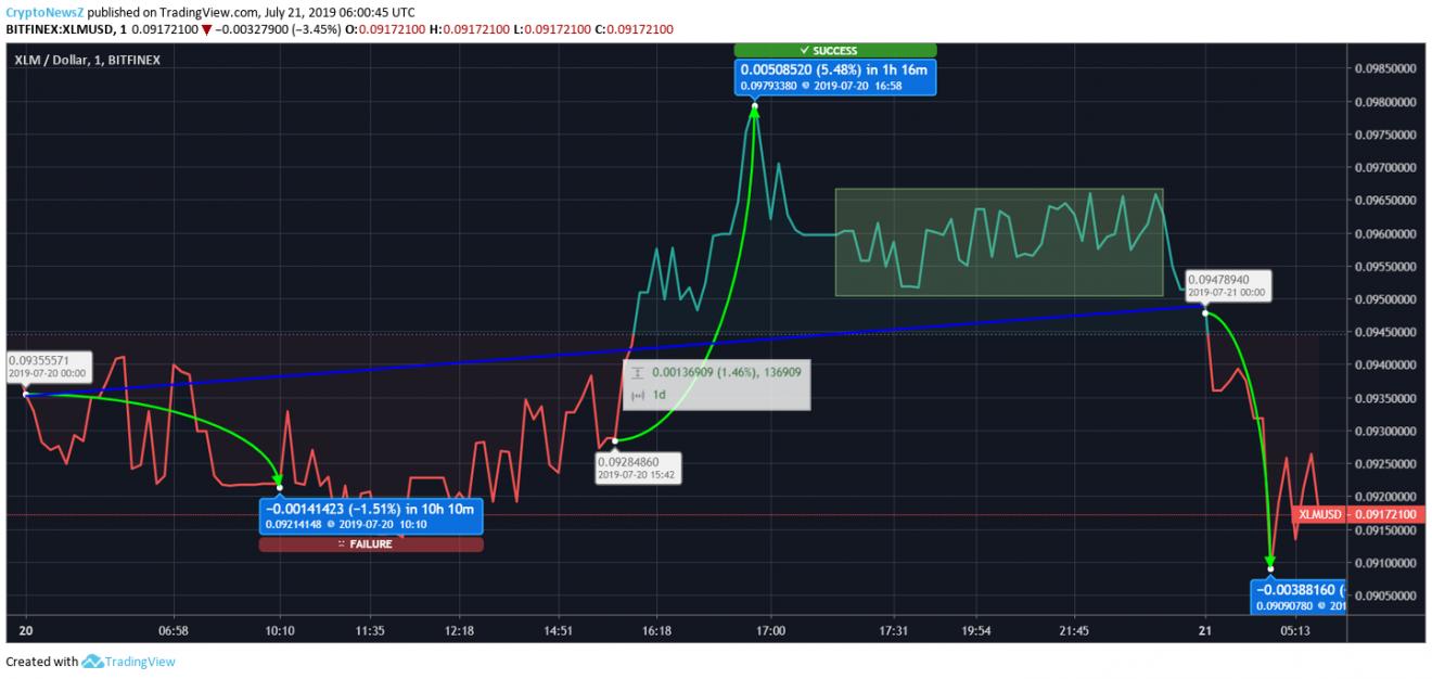 Stellar  price chart July 21