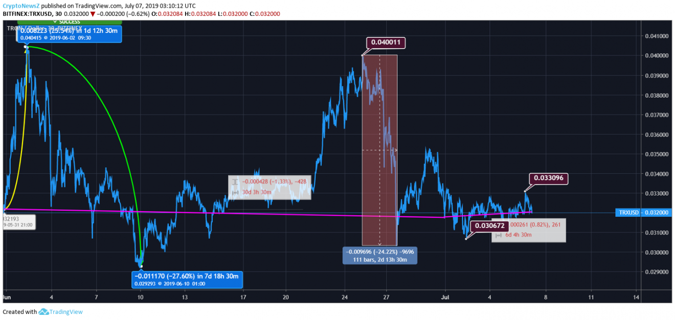 Tron price chart - july 7