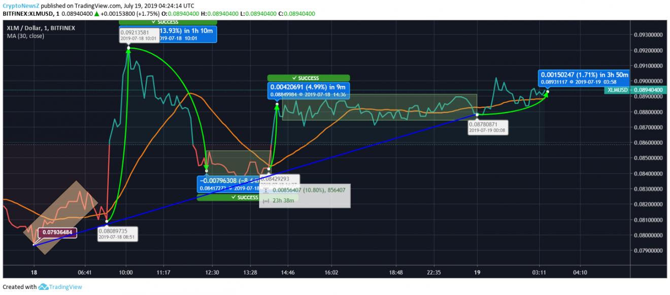 Stellar price chart - july 19