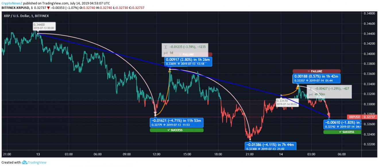 Ripple price chart - july 14