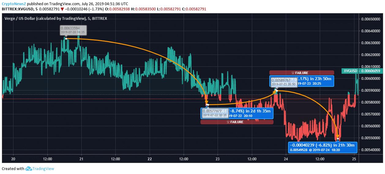 Xvg price chart