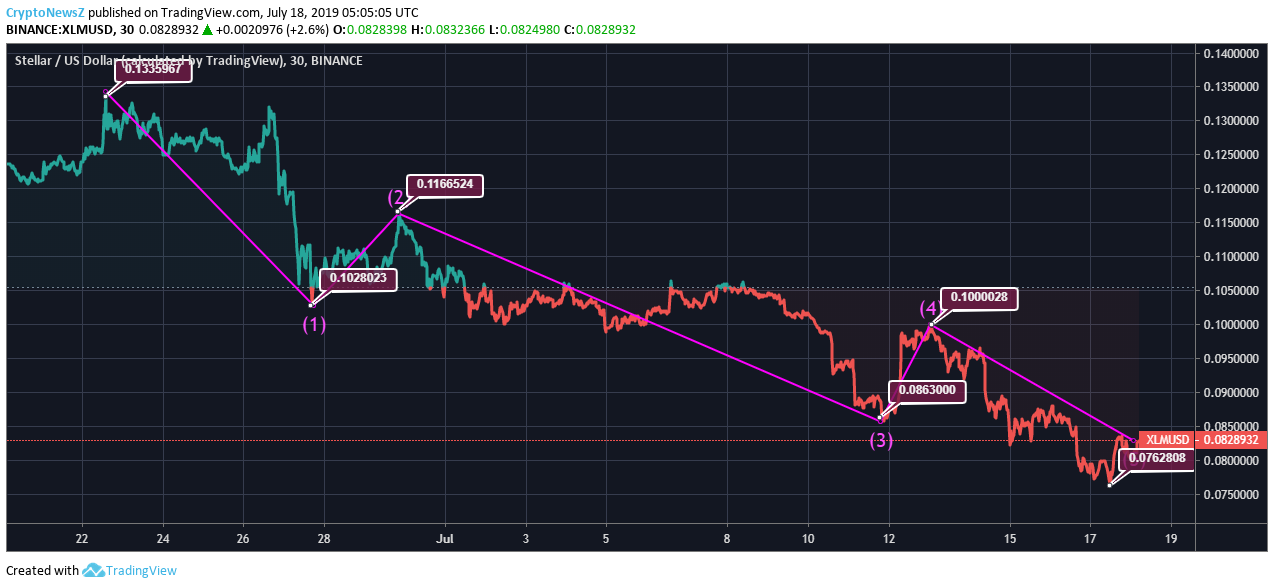 [Image: XLM-Price-Chart-10.png]