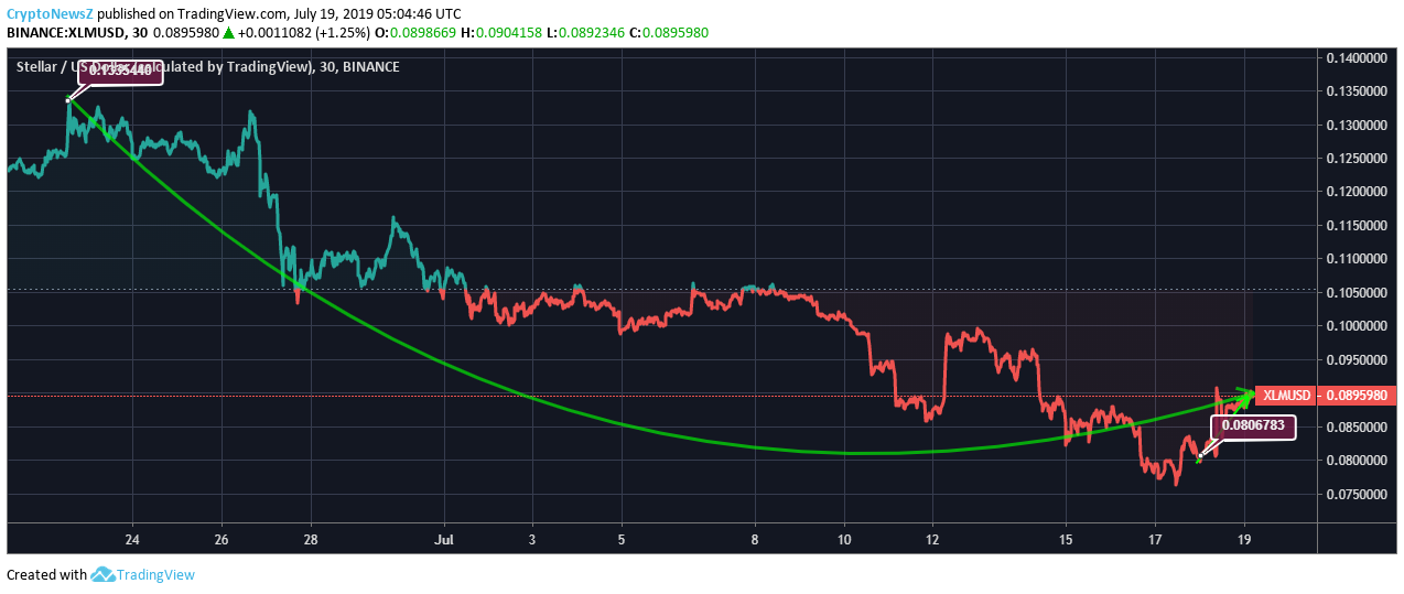 [Image: XLM-Price-Chart-11.png]