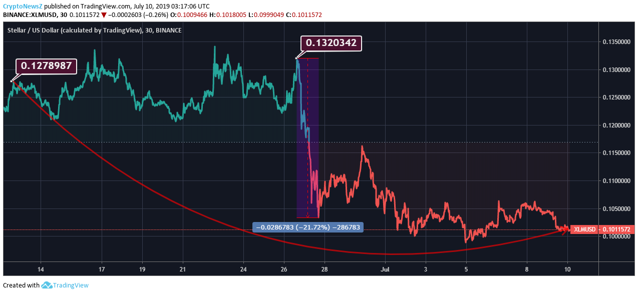 [Image: XLM-Price-Chart-4.png]