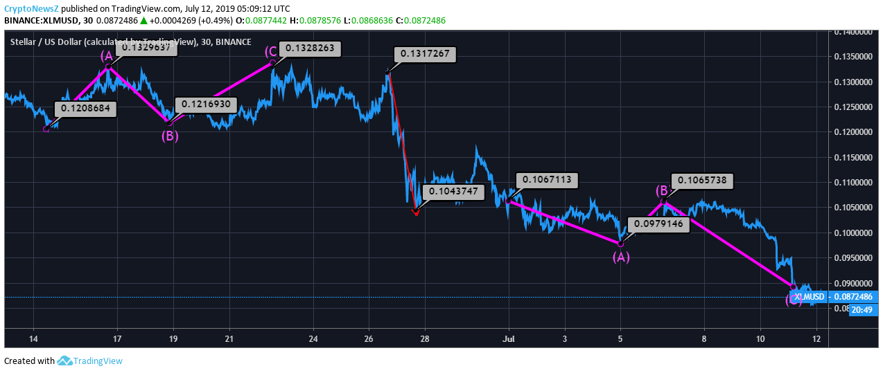 [Image: XLM-Price-Chart-6.png]