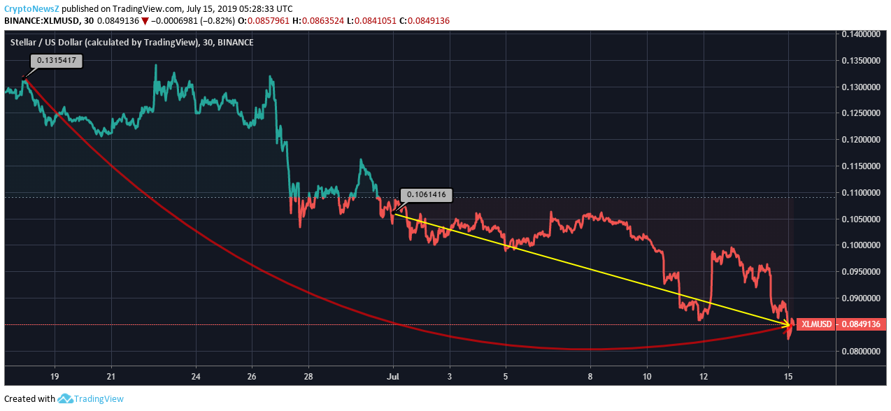 [Image: XLM-Price-Chart-7.png]