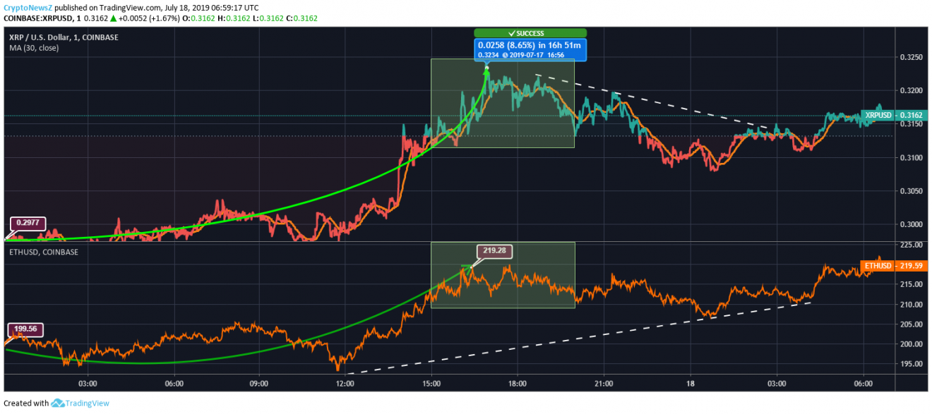 XRP vs. Ethereum Price Chart - July 18