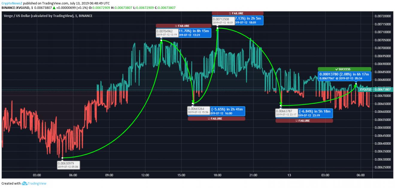 Verge price chart - july 13