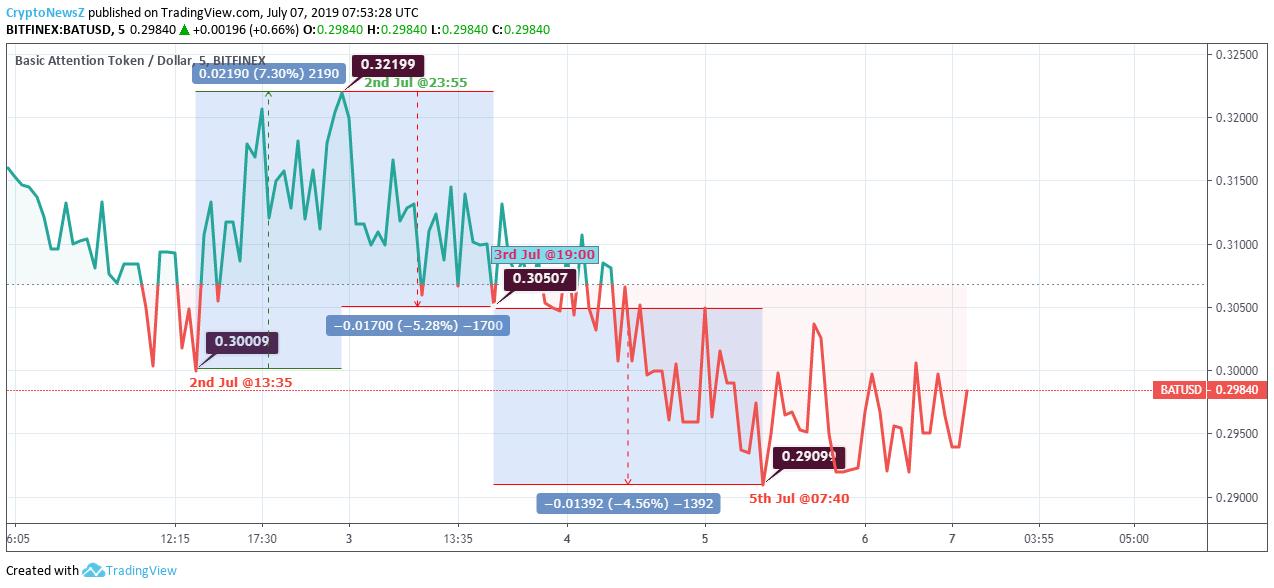 Basic Attention Token Price Analysis: BAT Escalating In The