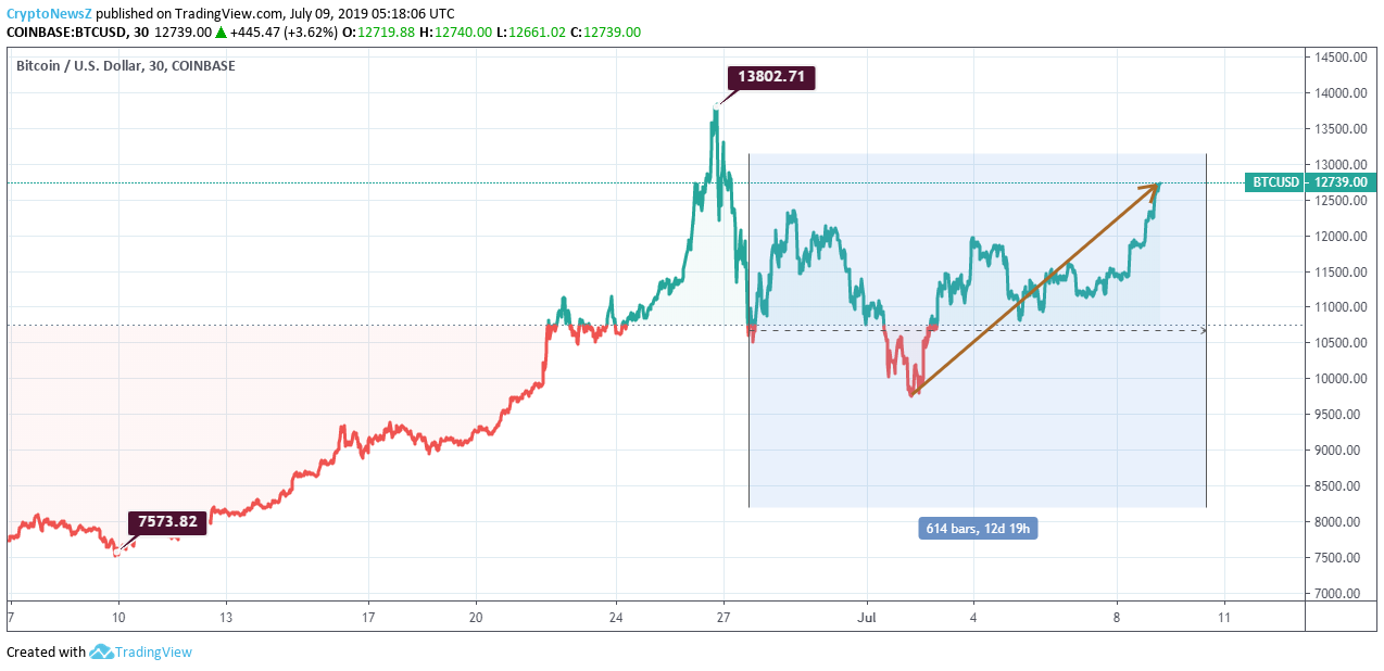 Bitcoin Price Analysis: After A Certain Downfall, Bitcoin (BTC) Is