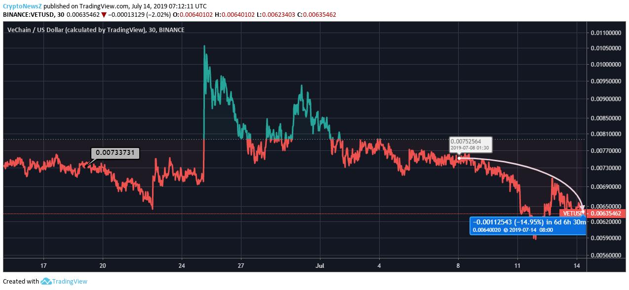 VeChain price chart - july 14