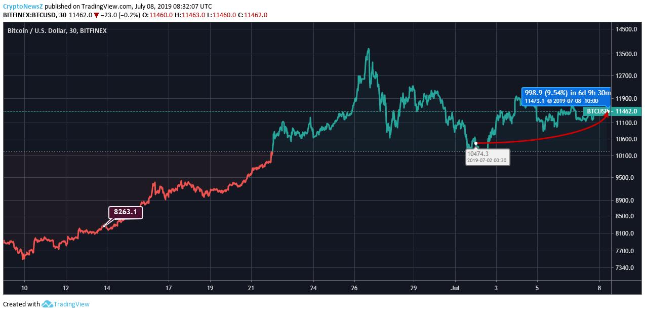 Bitcoin price chart - july 8