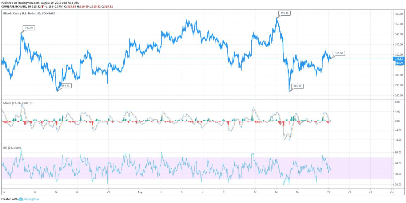 Bitcoin Cash price chart - Aug 19