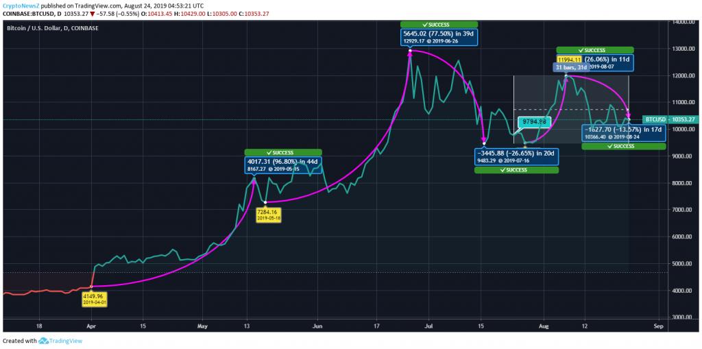 CME verilerine göre Bitcoin haziran ayını kaç dolar ile kapatacak? Bitcoin kaç dolar bitcoin haziran 2020