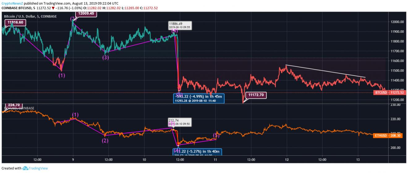 比特币/以太坊价格走势图