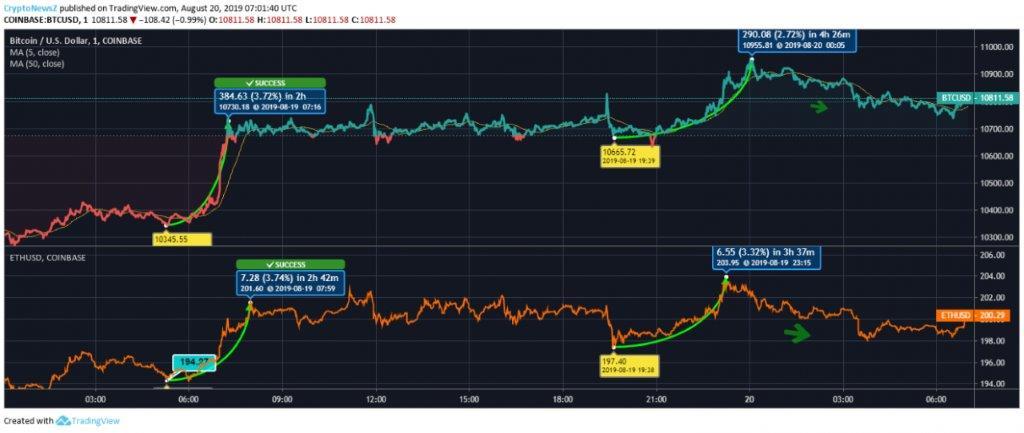 ETH vs BTC Price Chart