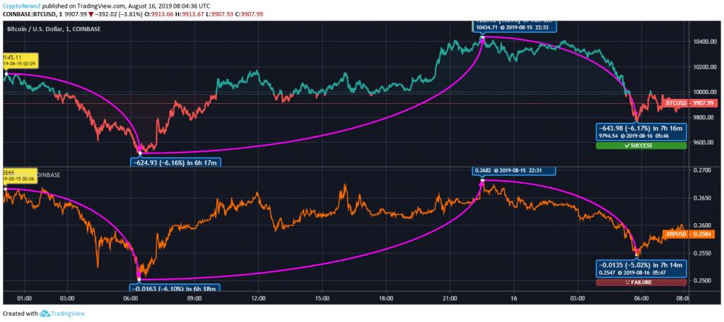 BTC - XRP Price Prediction