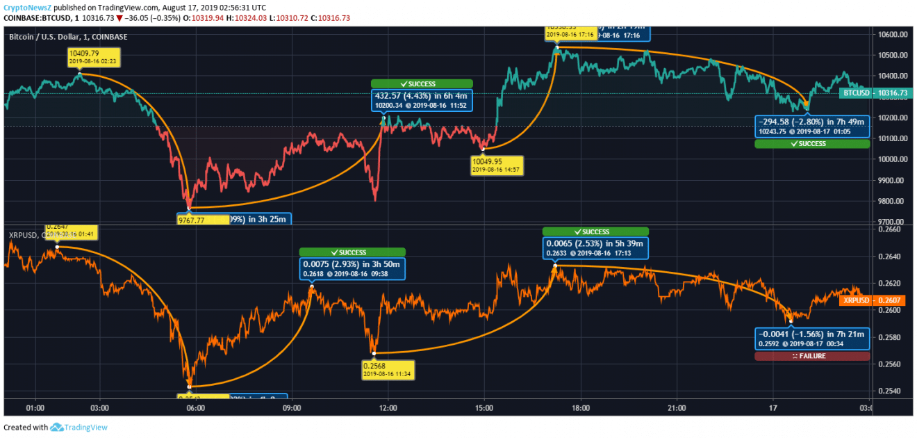 BTC vs XRP Price Chart - 17 Aug 2019