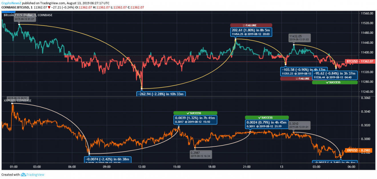BTC-XRP Price Prediction