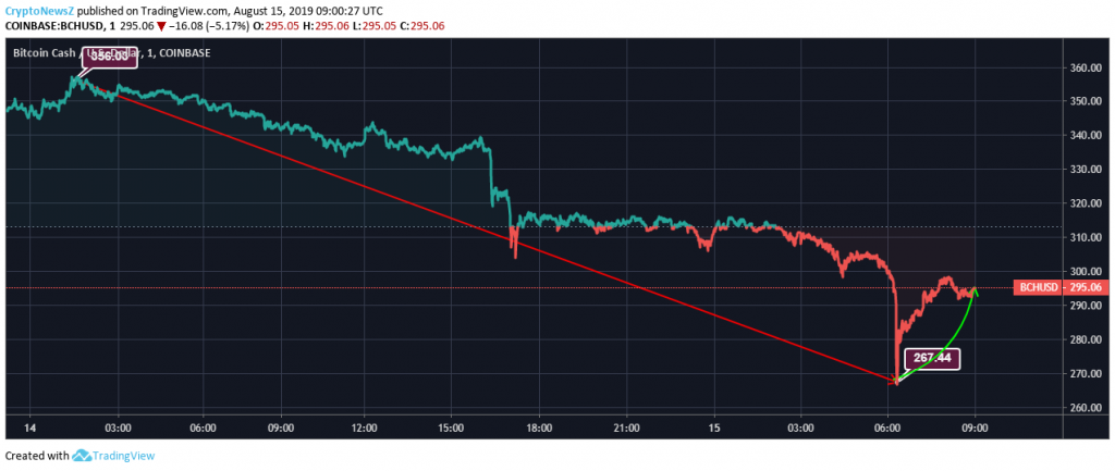 Bitcoin Cash Records 17% Downtrend Within A Day, Dipping Below $300