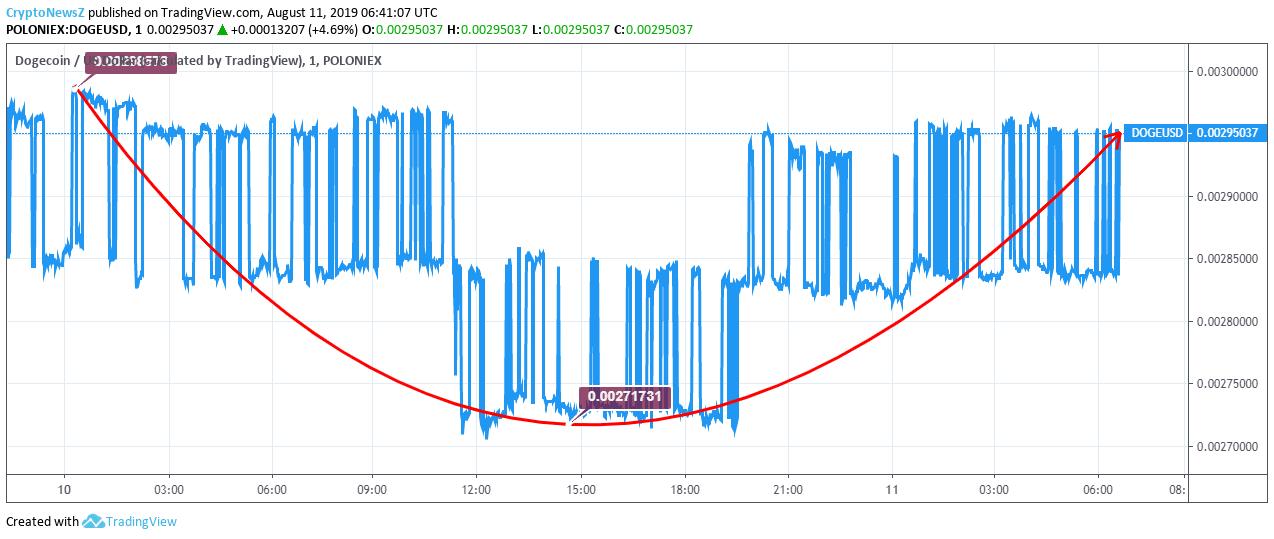 Dogecoin price chart - Aug 11
