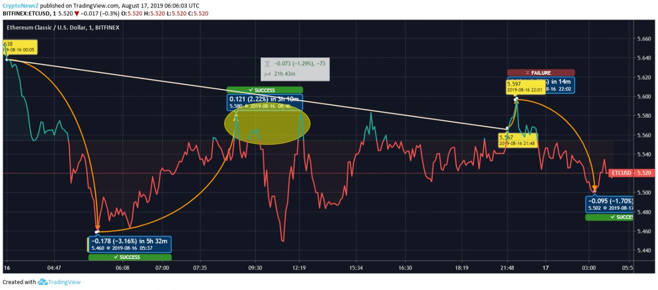ETC価格チャート-17 8月2019
