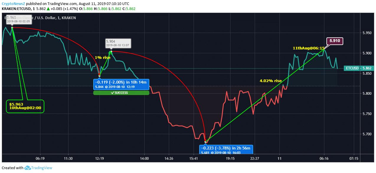 ETC preço está negociando acima da linha de base hoje!   Notícias de