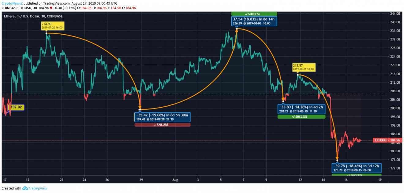 Ethereum Price Chart - 17 Aug 2019