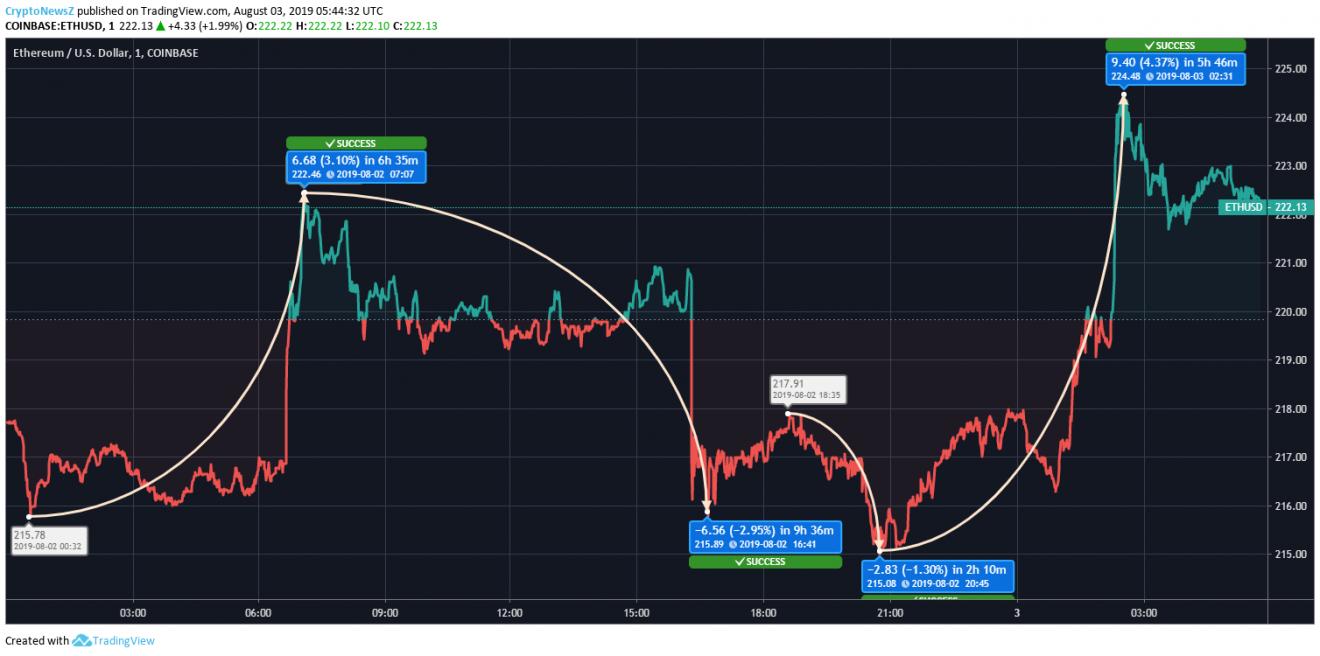 Ethereum Price Prediction- August 03