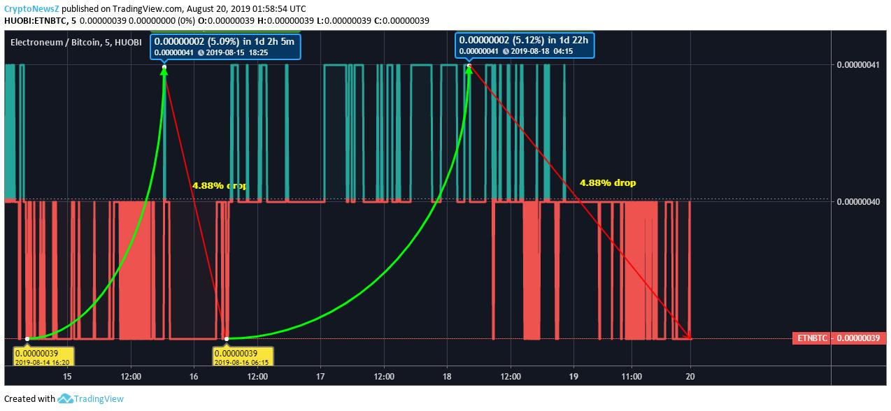 ETN Price Prediction