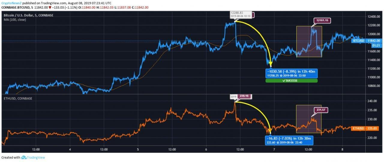 Ethereum vs Bitcoin Price Chart
