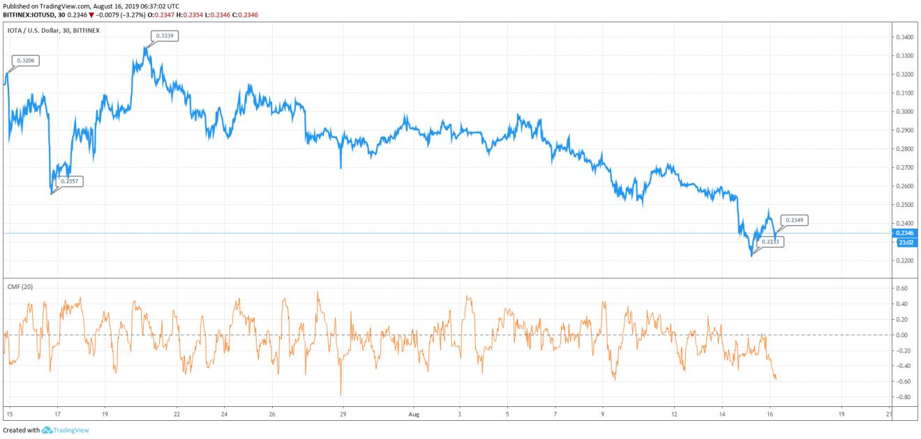 IOTA Price Analysis: IOTA Price Has Dropped By 29% Since
