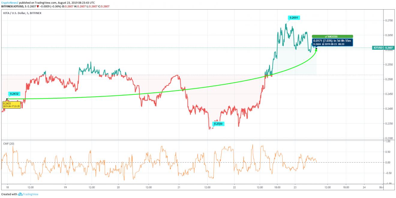 iota cryptocurrency price 2021