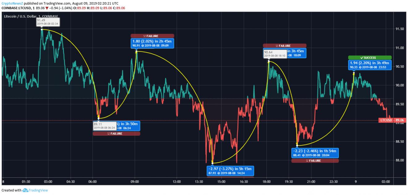 Litecoin price chart August 9