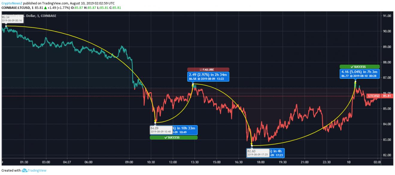 Litecoin price chart August 10