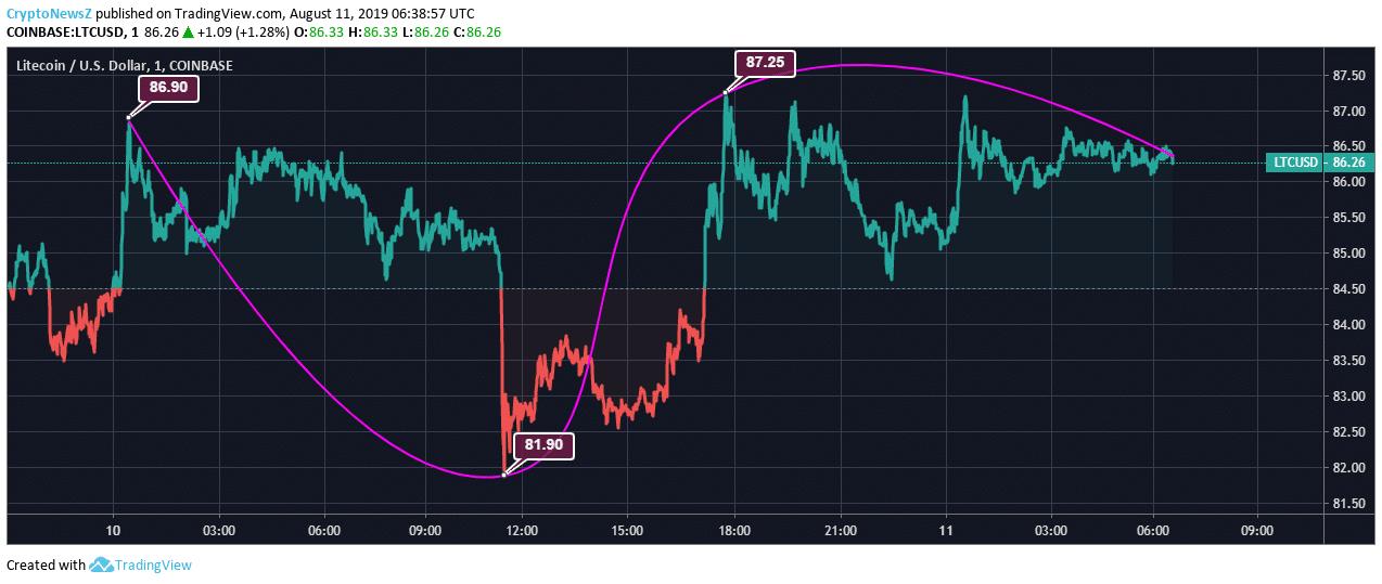 ライトコイン価格チャート-8月11