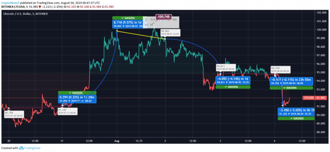 Litecoin price chart - Aug 4