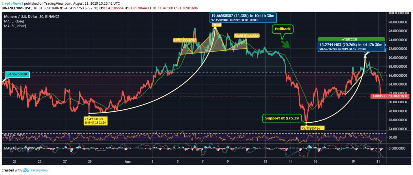 Monero Price Chart